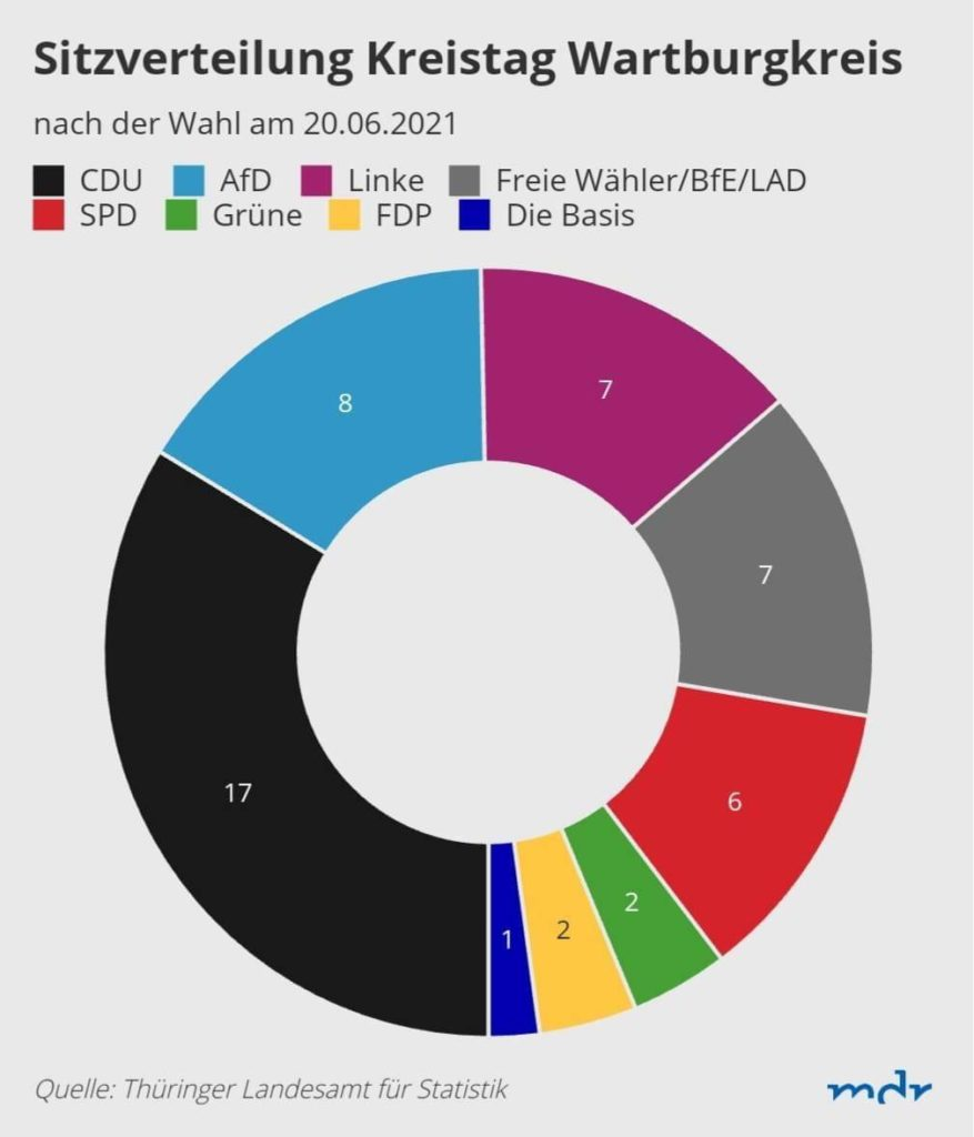 Sitzverteilung Kreistag Wartburgkreis